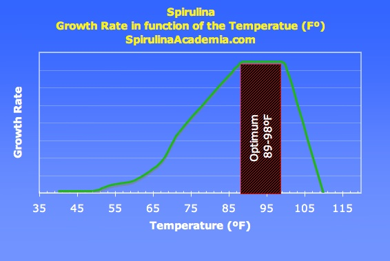 spirulina-growth-rate-fct-temp.jpg