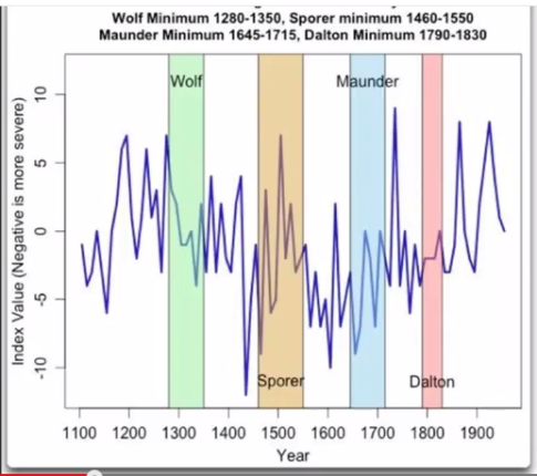 Wolf-Sporer-Maunder-Dalton-485x430.png